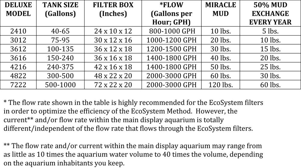 Fresh-Pond_Flow_rate